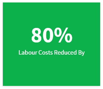 Labor costs reduced by 80%