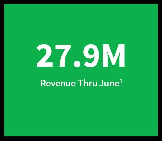 27.9M Revenue thro June
